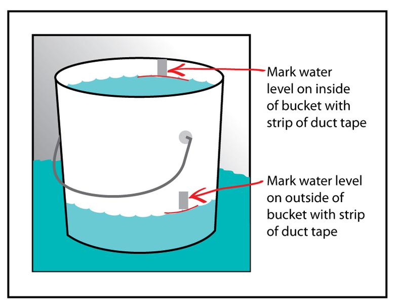 The Bucket Test